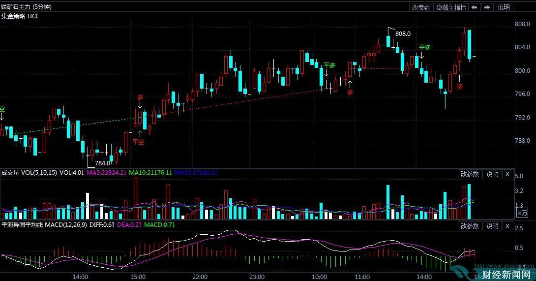 9月18日期货软件走势图综述:铁矿石期货主力涨1.58%