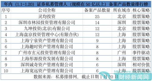 企业观|年内私募备案动作频频 10家证券私募备案产品数量超过5只