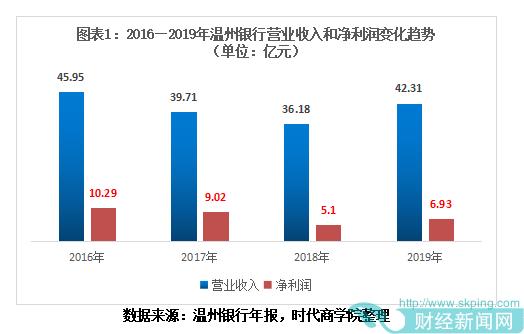 温州银行原行长成金融腐败典型,地产商关联交易近74亿