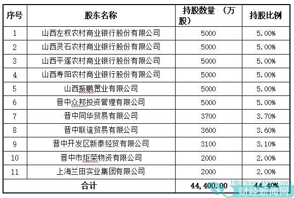 晋中开发区农商银行定增获证监会反馈意见 投资资产占比较高受关注