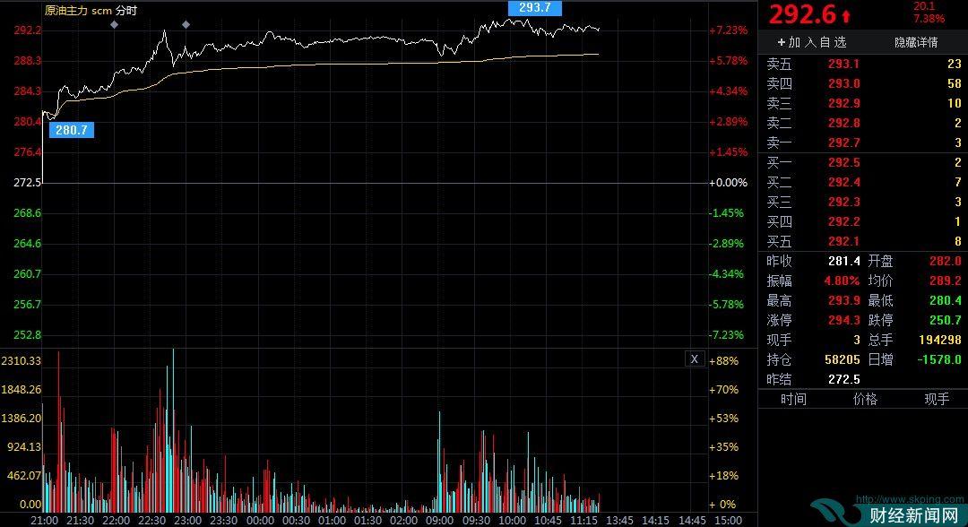 11月25日期市午评:商品期货多数上涨 原油主力涨超7%
