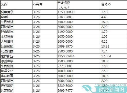 越界影业、绿创声学、华良物流等7家公司增发3.46亿元获批