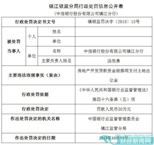 中信银行年内遭25宗处罚 13家分行违法违规闯红灯