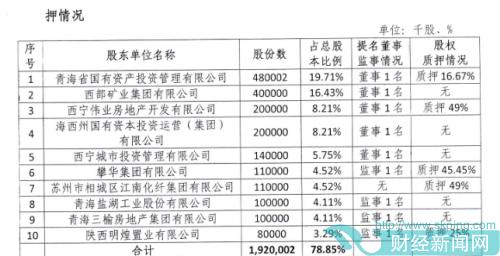 快讯|青海银行2019年前十股东半数质押   称将规范股东股权管理