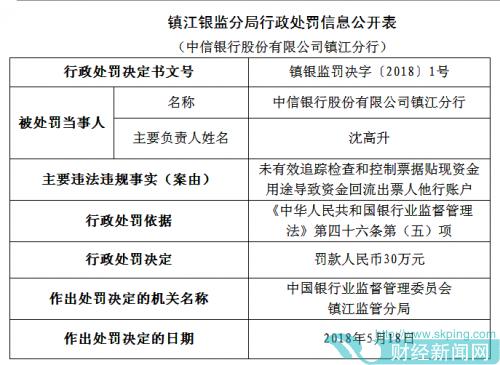 中信银行镇江分行因票据贴现资金违法回流出票人被罚30万