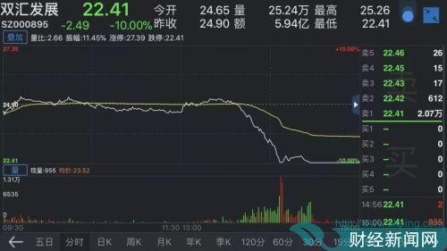 百只基金重仓双汇发展 中欧基金4000万股前途未卜