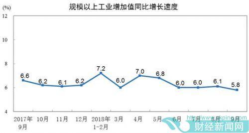 9月规模以上工业增加值增长5.8% 比上月回落0.3个百分点