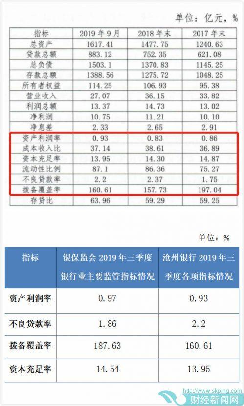 快讯|沧州银行拟发同业存单300亿元 多项指标低于行业水平