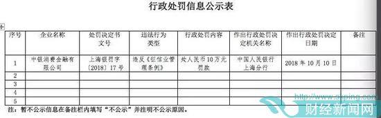 中银消费金融因违反征信业管理条例 再吃10万罚单