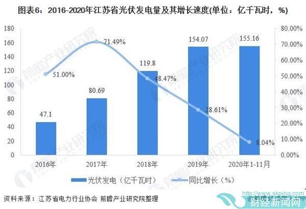 图表6:2016-2020年江苏省光伏发电量及其增长速度(单位:亿千瓦时,%)