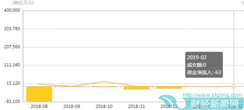 抱财网四面楚歌:一月只成交200元标的,疑似出现超大额自融自担项目