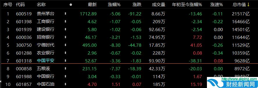 中国平安跌破万亿市值,公募基金重仓持股量较年初折半