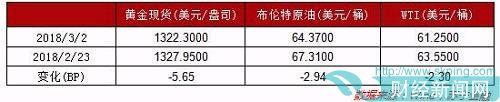 (数据整理:苏宁金融研究院高级研究员左俊义、苏宁金服财务管理中心计划专员徐开敏)