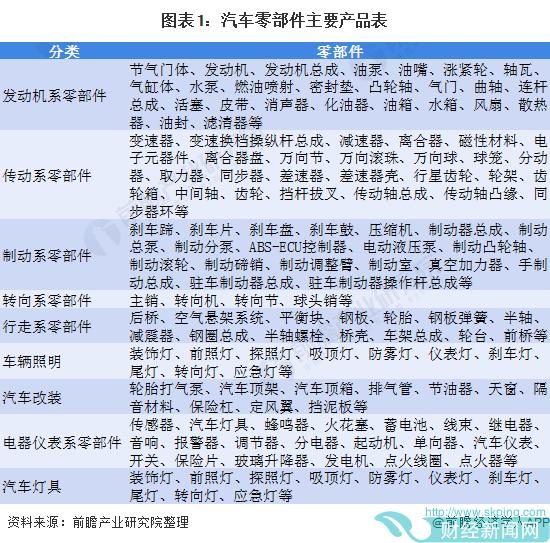 行业深度!一文了解2021年中国汽车零部件行业市场现状、竞争格局及发展前景趋势
