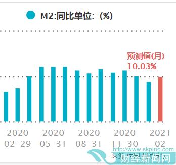 1月新增人民币贷款3.58万亿元,创单月历史新高!M1增速也创近三年来新高