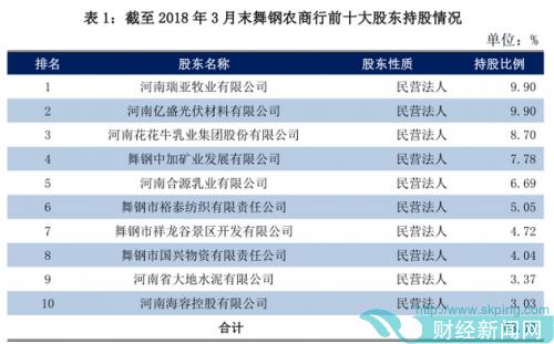 舞钢农商行股权连遭转让 去年三季度末不良贷款率上升至3.55%
