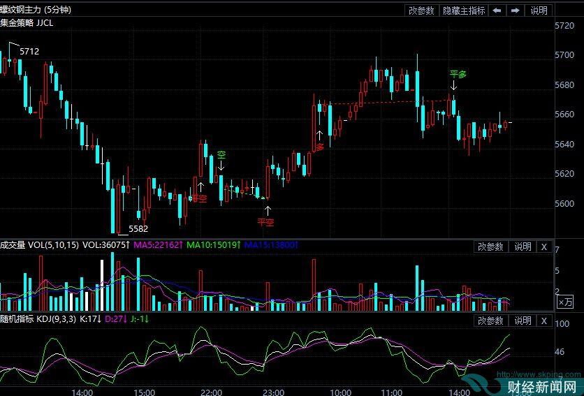 7月28日期货软件走势图综述:螺纹钢期货主力跌0.30%