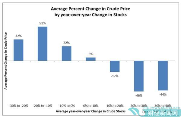 油价能否涨? 历史规律揭示:油价今年有机会录得50%平均涨幅