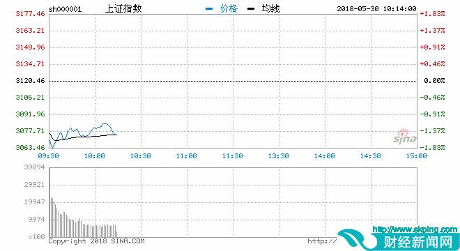 开盘:股指大幅低开沪指跌1.26% 板块个股表现低迷
