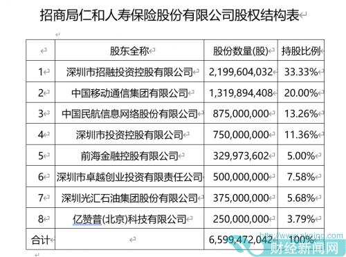 快讯|招商局仁和人寿注册资本增至65.99亿元  中国移动位居第二大股东
