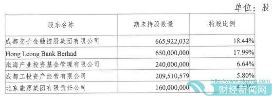 踩监管红线,股价震荡明显!成都银行2021年拟发行同业存单1150亿