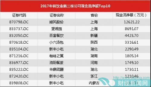 2017年餐饮业新三板公司现金流净额Top10