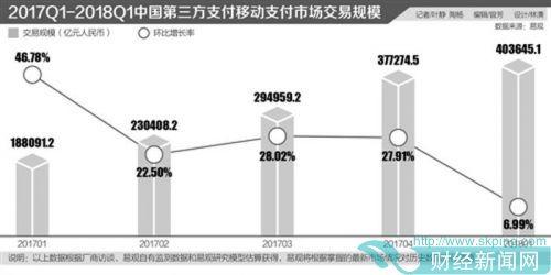 移动支付崛起 传统ATM企业业绩逐年下滑利润暴降9成