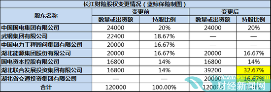 亏损加剧股东出走 湖北国资接盘长江财险35.34%股份