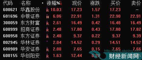 券商股异动 华鑫股份涨停