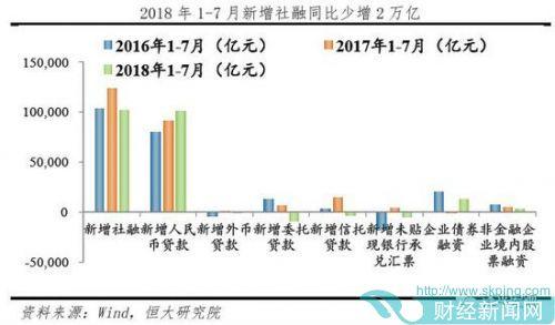 任泽平解读货币政策和7月货币金融数据:坚定去杠杆