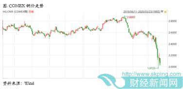 国内外铜市场行情回顾及后市展望