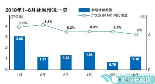 """6月信贷大增仍难拉升""""社融"""""""