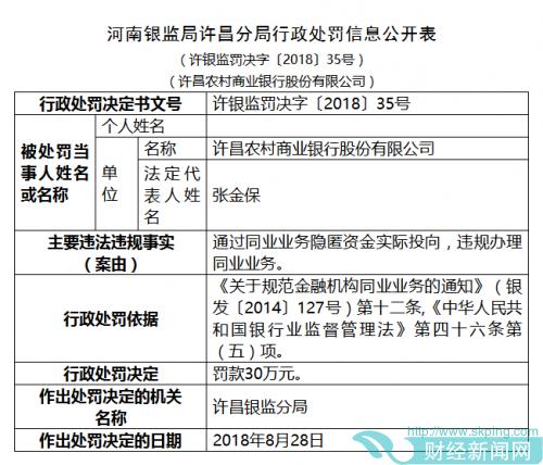 许昌农商银行同业违规被罚50万 个人处罚金额较高