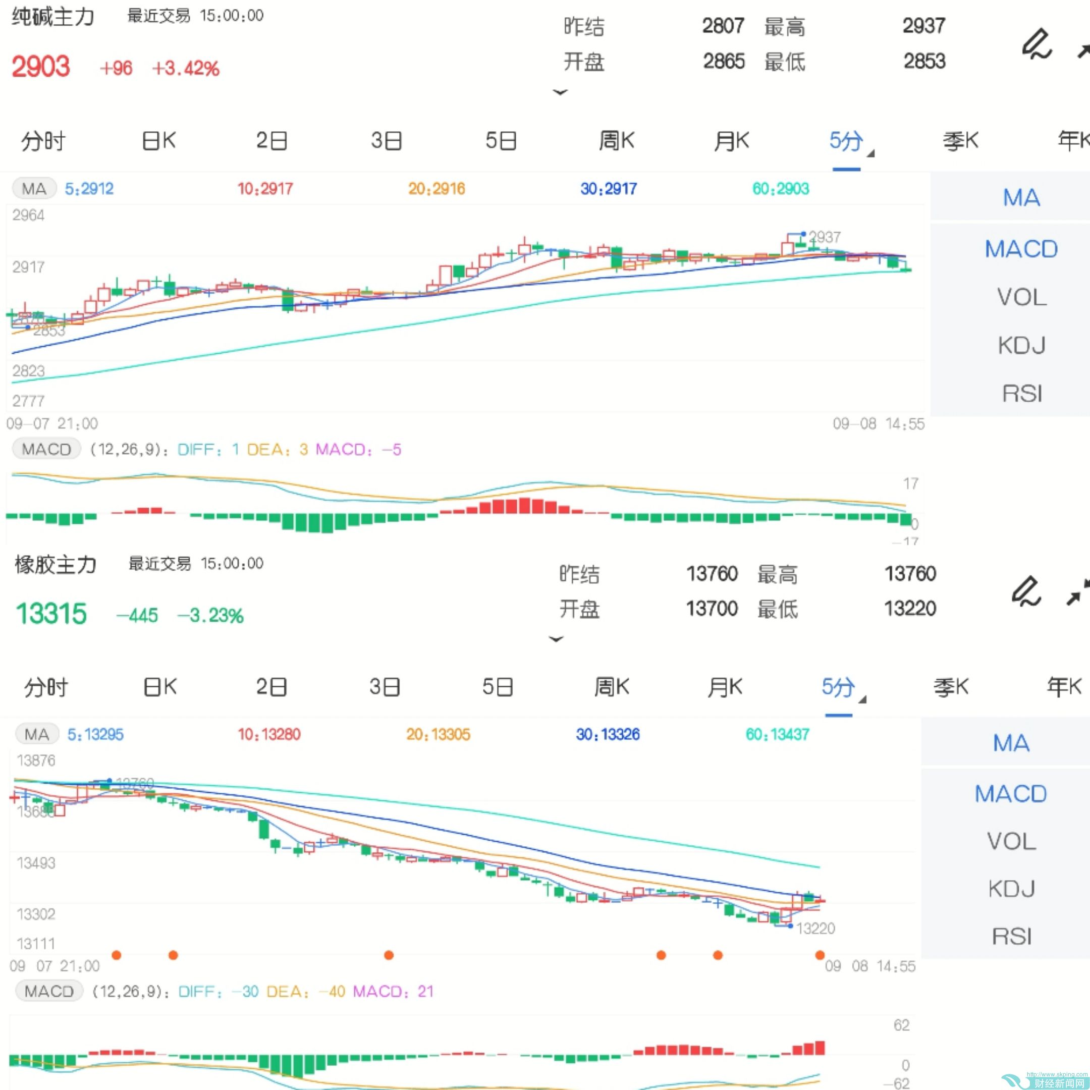 9月8日期市收评:商品<a href=http://www.skping.com target=_blank class=infotextkey>期货</a>涨跌参半 橡胶增仓下行跌超3%