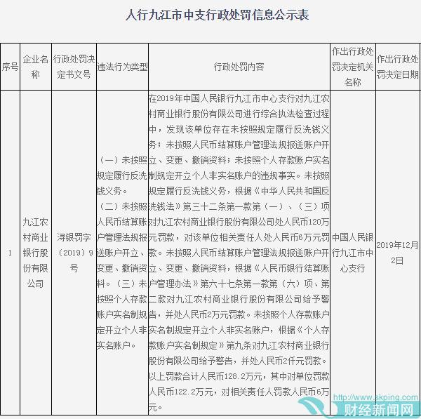 九江农商行3宗违法遭罚128万 未按规定履行反洗钱义务