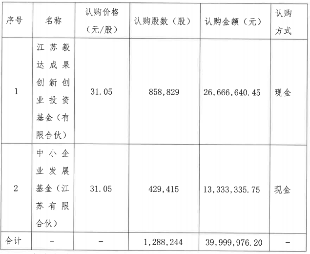 华声医疗定增募资3999万元 江苏毅达等增资
