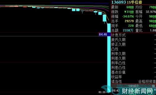 上交所:因交易异常波动 暂停15华信债交易至14点55分