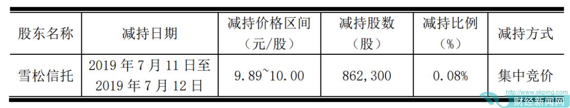 雪松信托减持西水股份86.23万股 退出持股5%以上行列