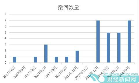 2个月17家新三板公司撤回IPO申请,你想好怎么自救了吗?