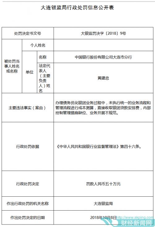 中国银行大连市分行直接收取银团贷款安排费 领50万元罚单