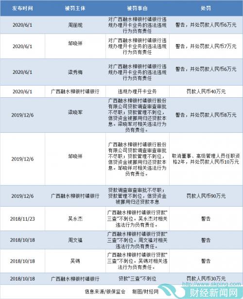 快讯| 融水柳银村镇银行再度领罚40万  柳州银行旗下村镇银行多家曾领罚