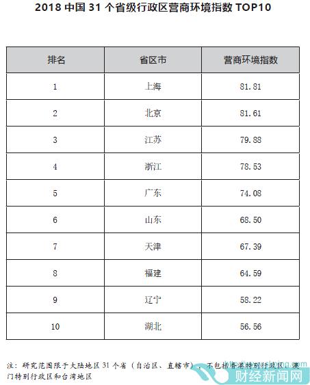 2018全国营商环境榜单发布 沪京江浙粤居前五
