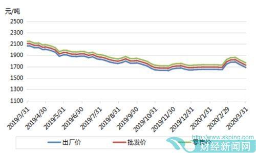 短期国内尿素市场仍有下滑可能
