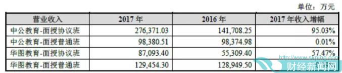 中公教育作价185亿借壳上市:公务员招录培训年贡献超20亿营收