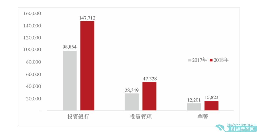 华兴资本发布2018年度业绩,核心增长动能引关注