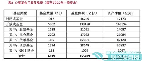 快讯|公募基金规模连续7月正增长权益基金大幅上扬