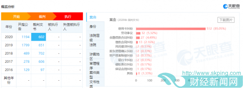 快讯|江苏银行7天新增286条开庭公告 金融借款合同纠纷急剧增加