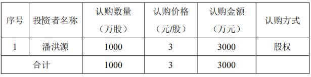 罗美特股票发行结果:认购金额3000万元