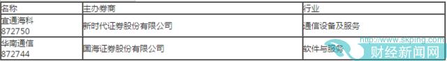 3月28日新三板开盘必读:409家新三板公司去年净利润增长