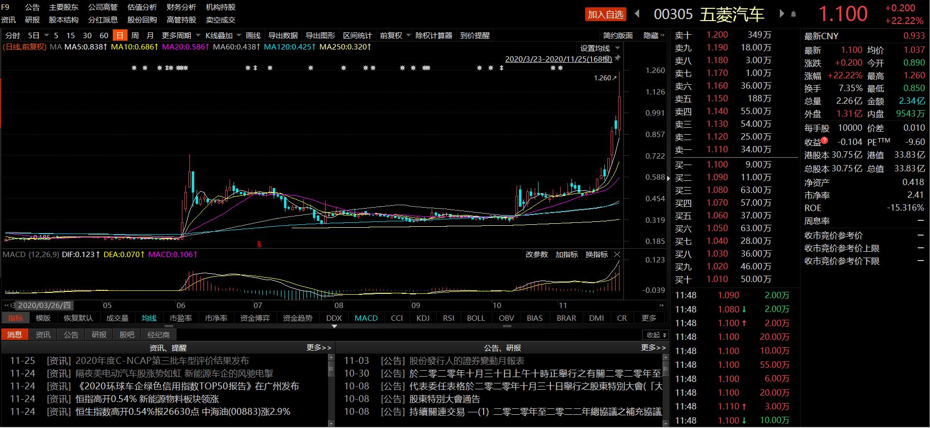 五菱汽车股价3日暴涨近60%,早盘再涨22.22%